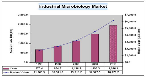 graph showing increase in industrail microbiology market