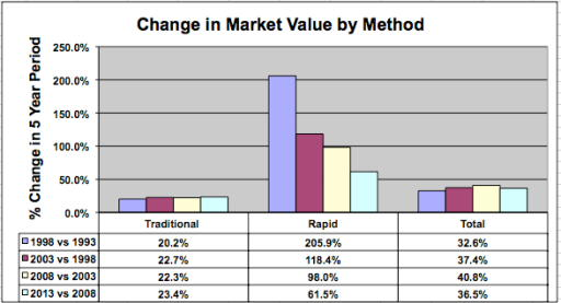 graph showing change in microbiology market value
