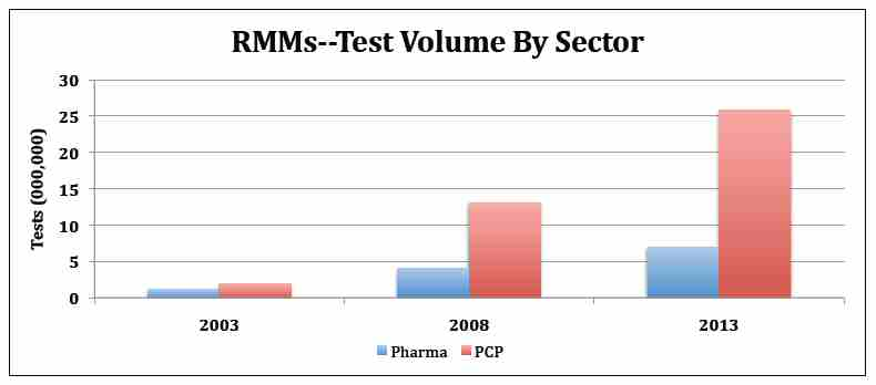 RMM test volume by sector