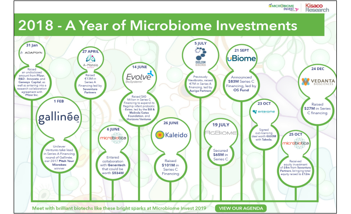 Timeline of Investments in Microbiome