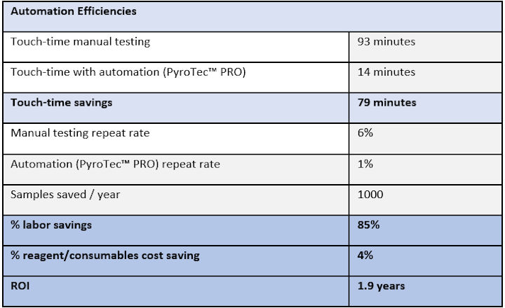 Table of Automation Efficiencies