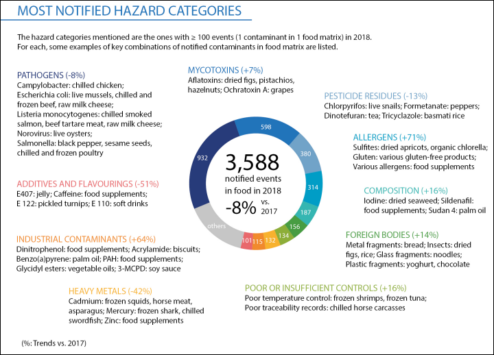 rapidmicrobiology Key Food Safety Issues in 2018 and What to