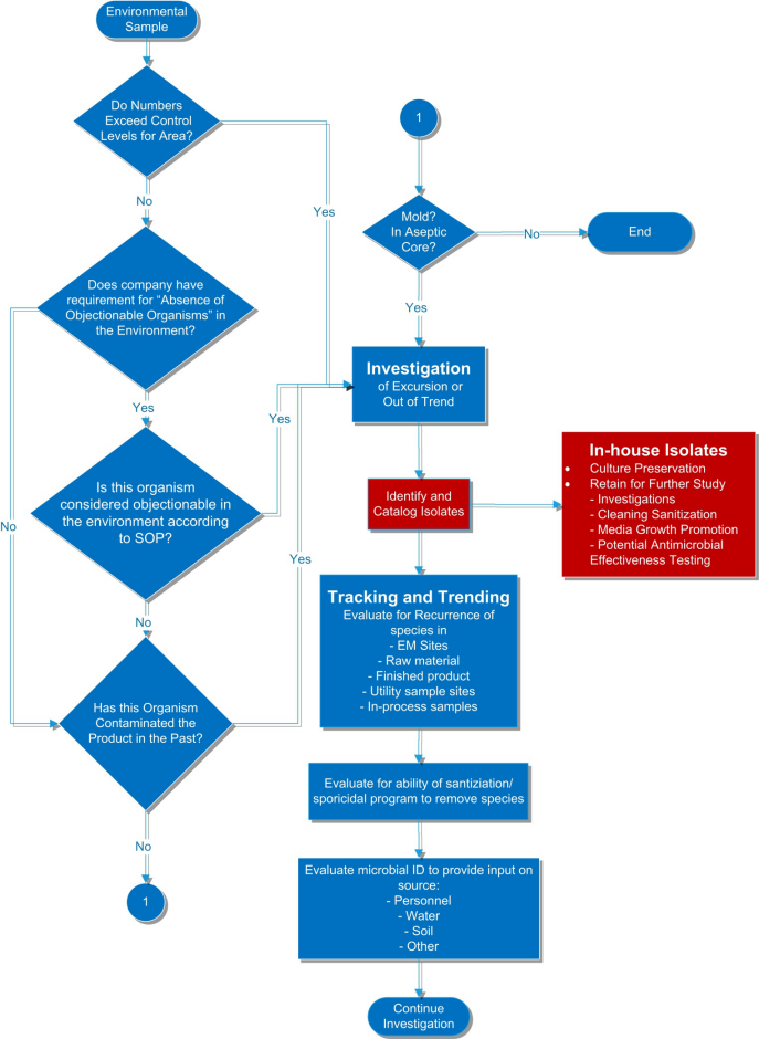 Environmental Monitoring Flowchart
