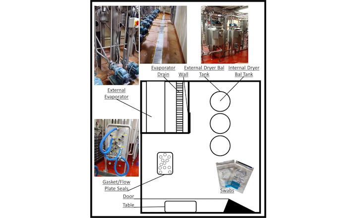 Environmental Monitoring in dairy processing plant