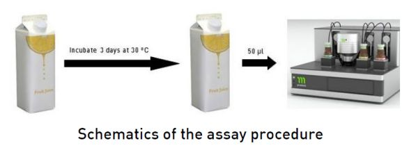 Assay Procedure
