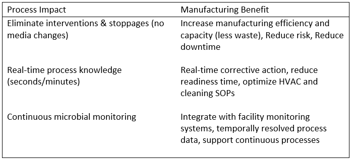 Impacts of LIF for in-process environmental monitoring