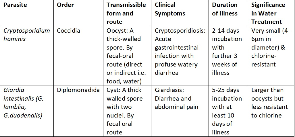 new_table_for_crypto_and_giardia