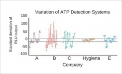 Standard deviation of ATP test kits