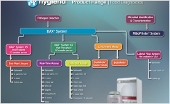 Complete Solutions for Food Microbiology from Hygiena