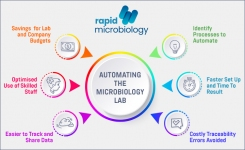 Automate your microbiology laboratory